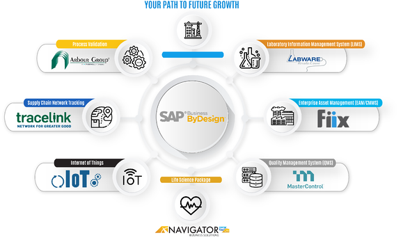 How growing and mid-size Life Science companies leverage SAP Business ByDesign