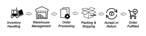 5 Things to Understand About Your Order Fulfillment Process Before Evaluating ERP Software